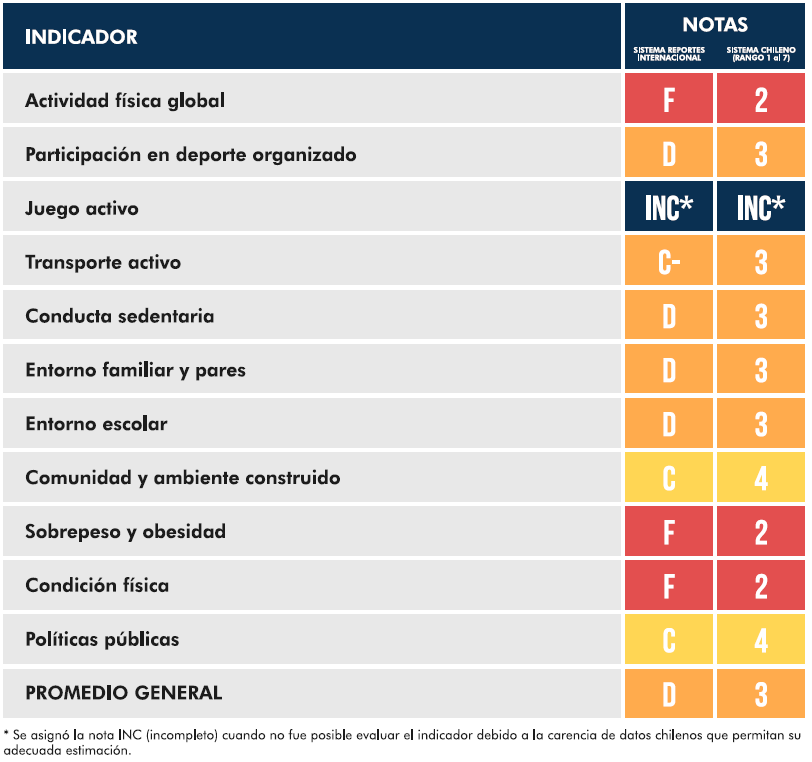 Notas Chile Tabla 2.fw